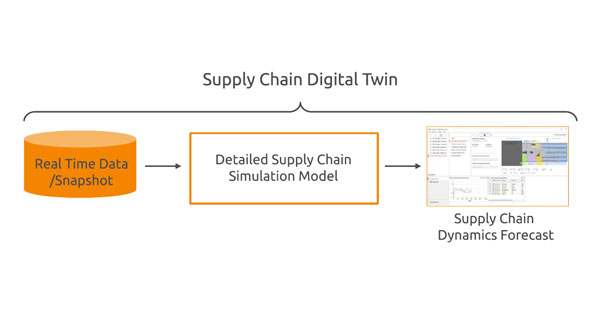 Supply Chain Digital Twin Development